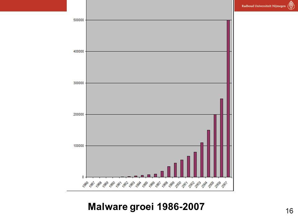 Malware groei 1986-2007
