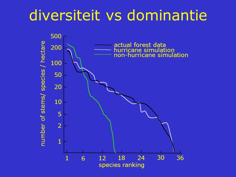 diversiteit vs dominantie