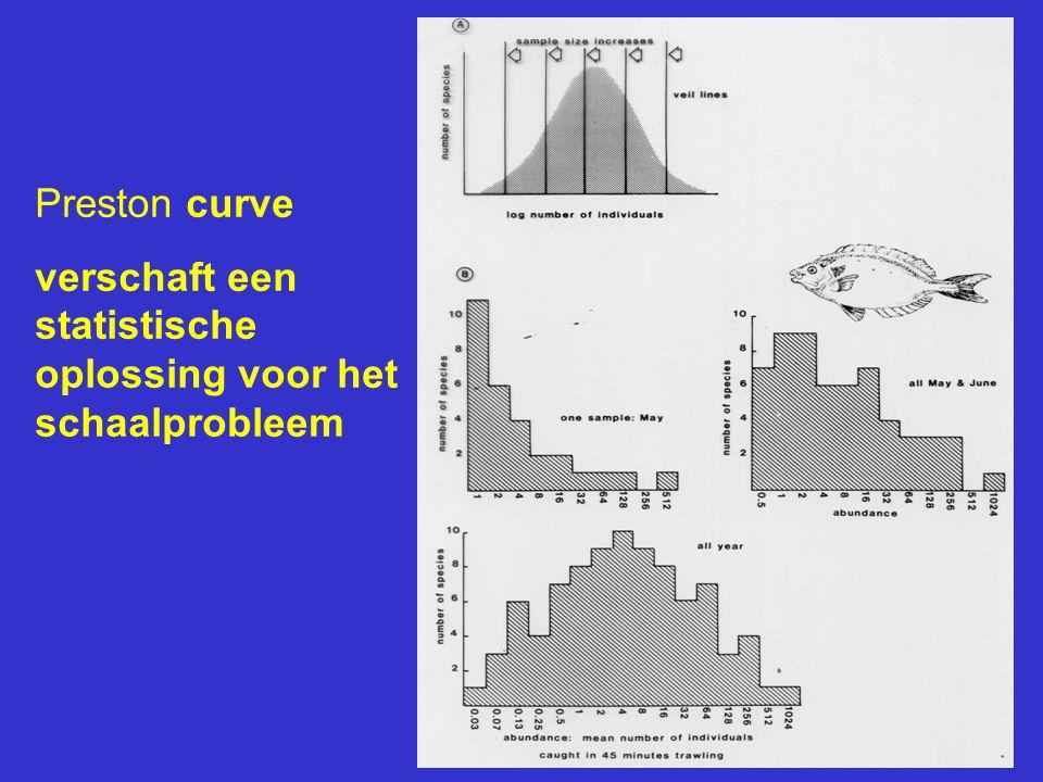 Preston curve verschaft een statistische oplossing voor het schaalprobleem