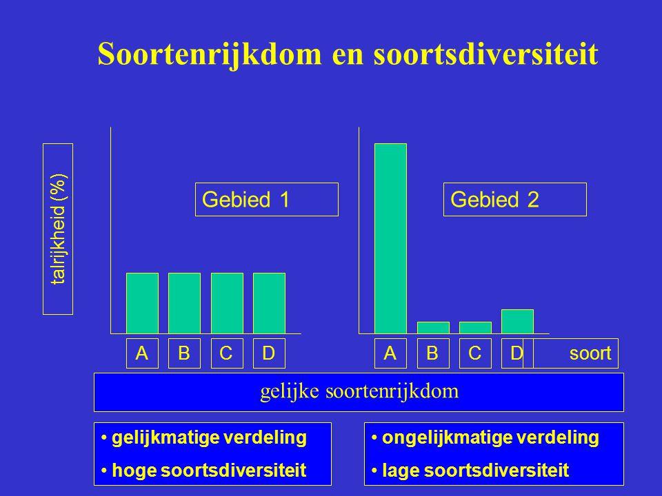 Soortenrijkdom en soortsdiversiteit