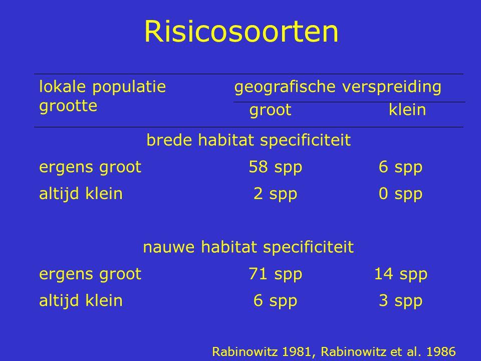Risicosoorten 3 spp 6 spp altijd klein 14 spp 71 spp ergens groot