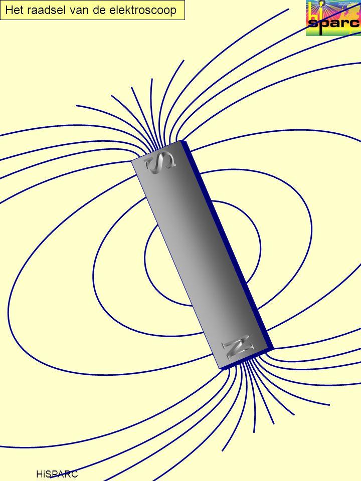 N S Het magnetisch veld van de aarde lijkt erg op dat van een staafmagneet. HiSPARC