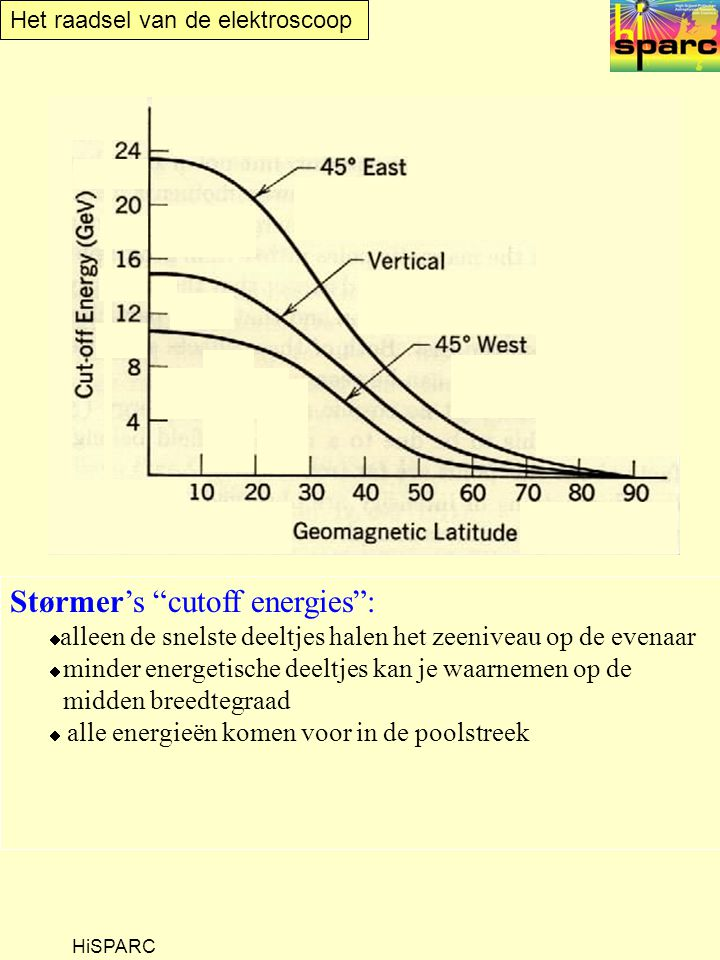 Størmer's cutoff energies :