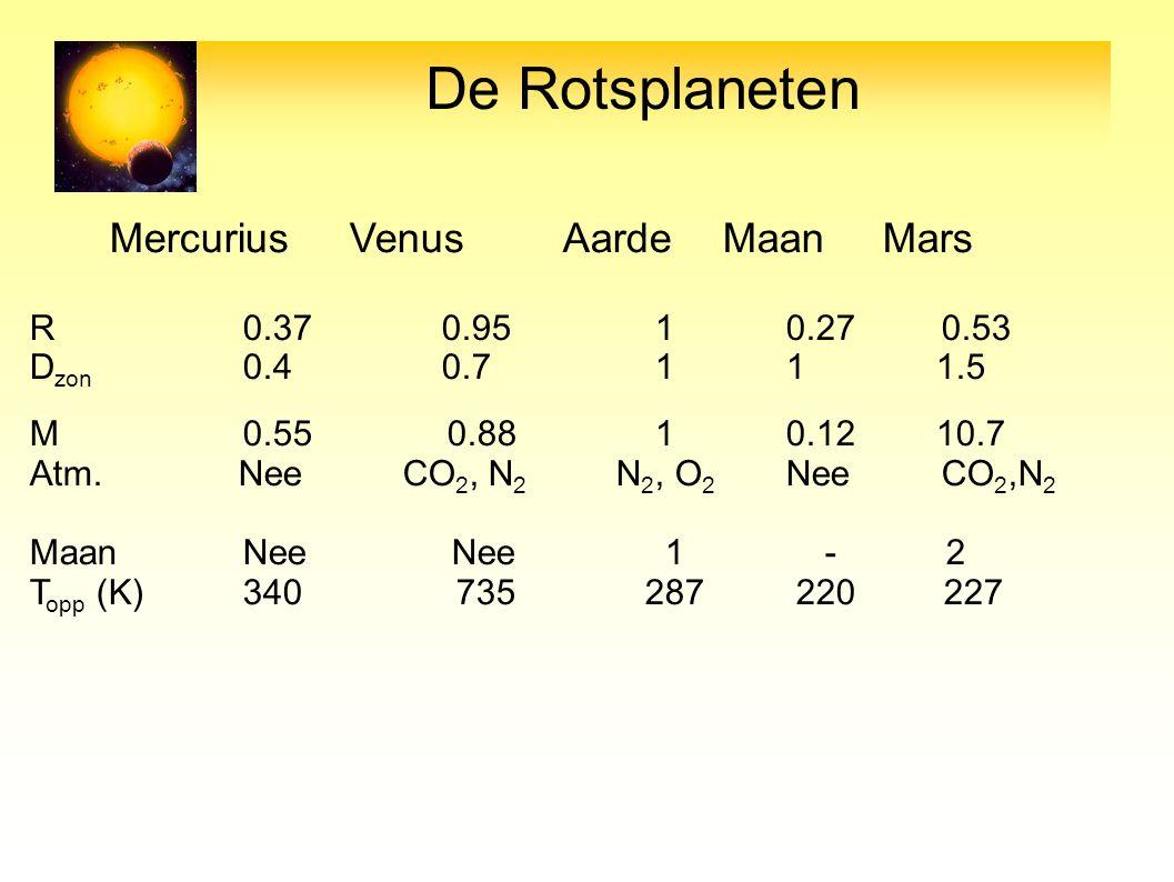 De Rotsplaneten Mercurius Venus Aarde Maan Mars