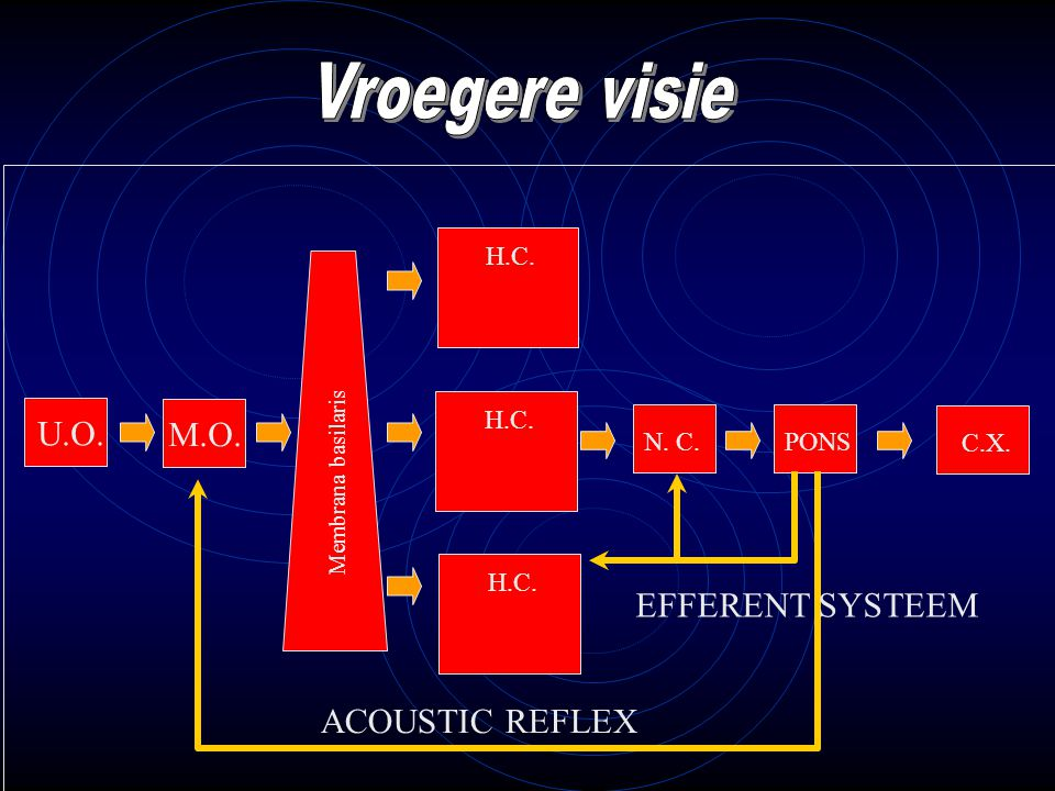 Vroegere visie M.O. U.O. EFFERENT SYSTEEM ACOUSTIC REFLEX H.C. H.C.