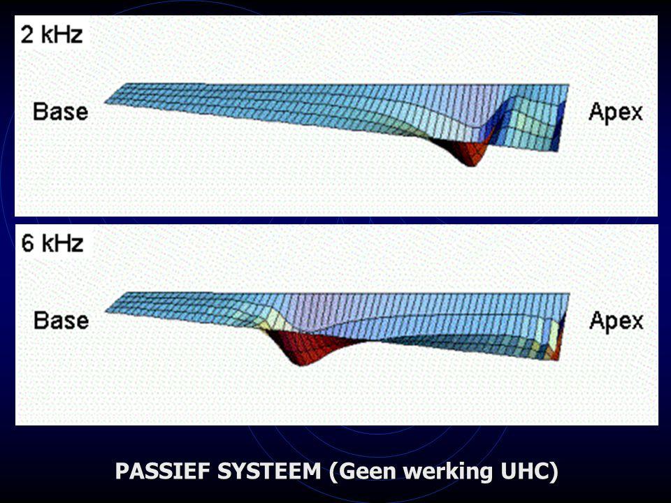 PASSIEF SYSTEEM (Geen werking UHC)