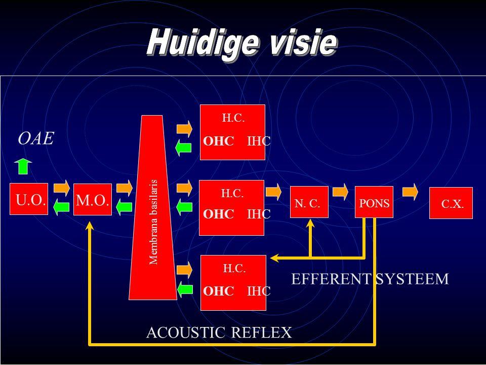 Huidige visie OAE U.O. M.O. EFFERENT SYSTEEM ACOUSTIC REFLEX OHC IHC