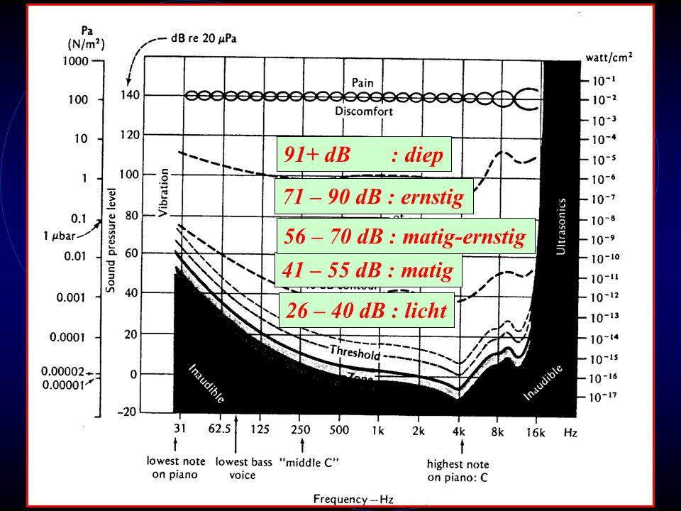91+ dB : diep 71 – 90 dB : ernstig. 56 – 70 dB : matig-ernstig.