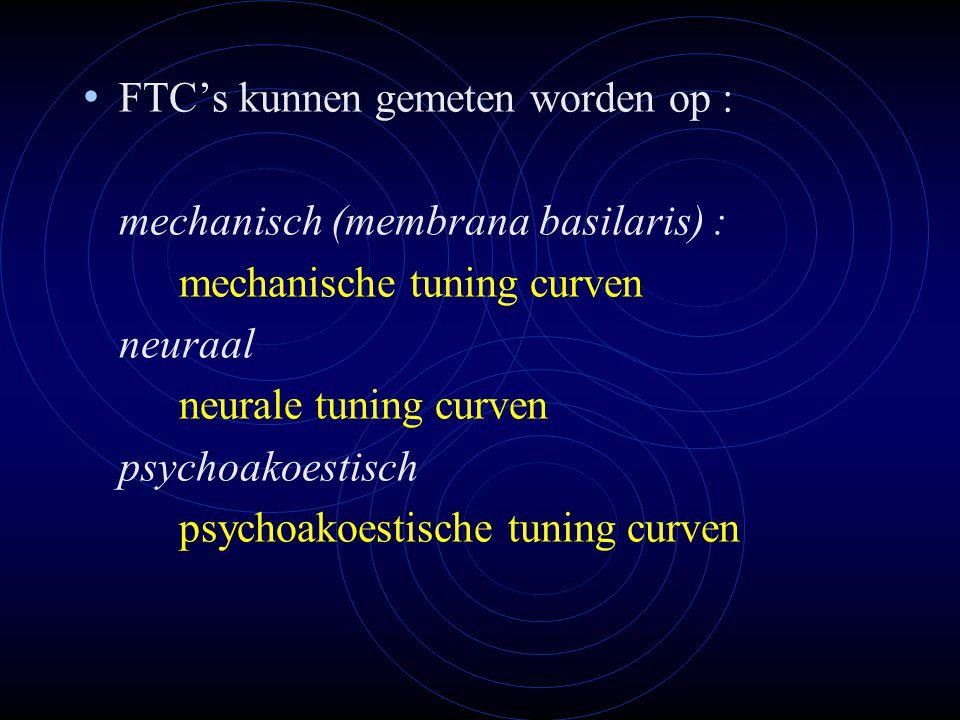FTC's kunnen gemeten worden op :