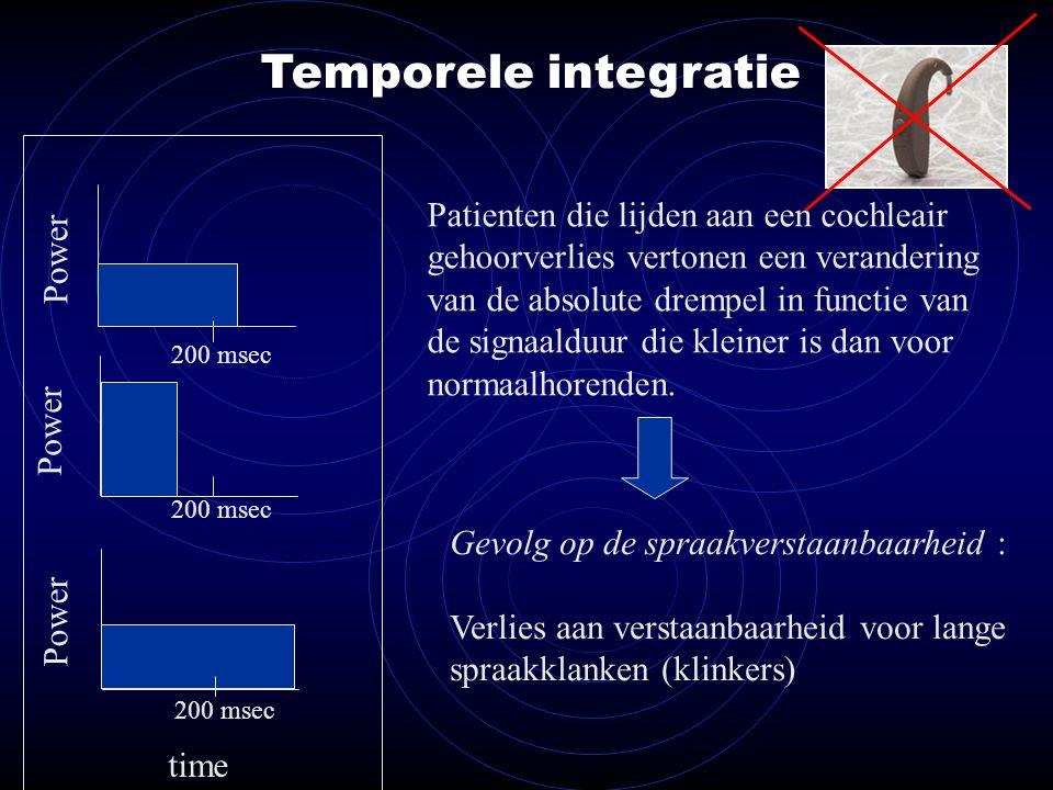 Temporele integratie Patienten die lijden aan een cochleair