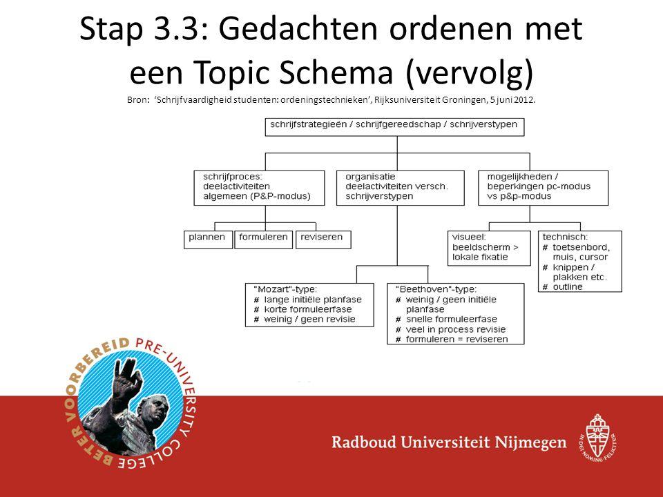 Stap 3.3: Gedachten ordenen met een Topic Schema (vervolg) Bron: 'Schrijfvaardigheid studenten: ordeningstechnieken', Rijksuniversiteit Groningen, 5 juni 2012.