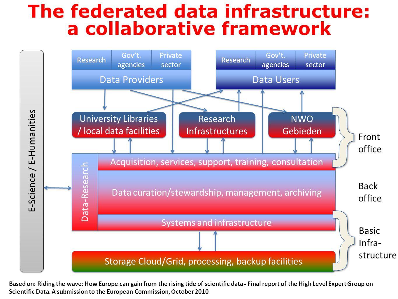The federated data infrastructure: a collaborative framework