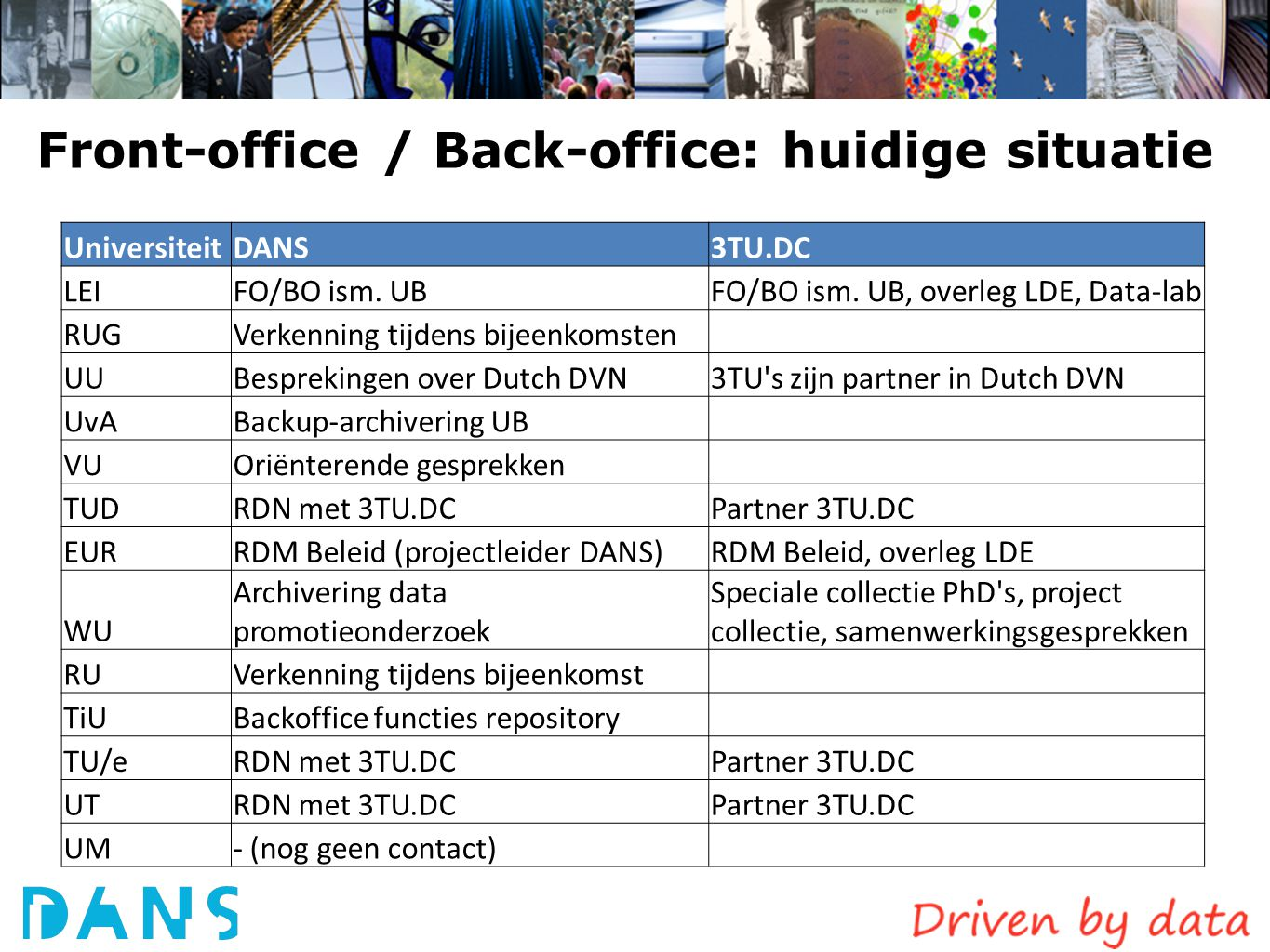 Front-office / Back-office: huidige situatie