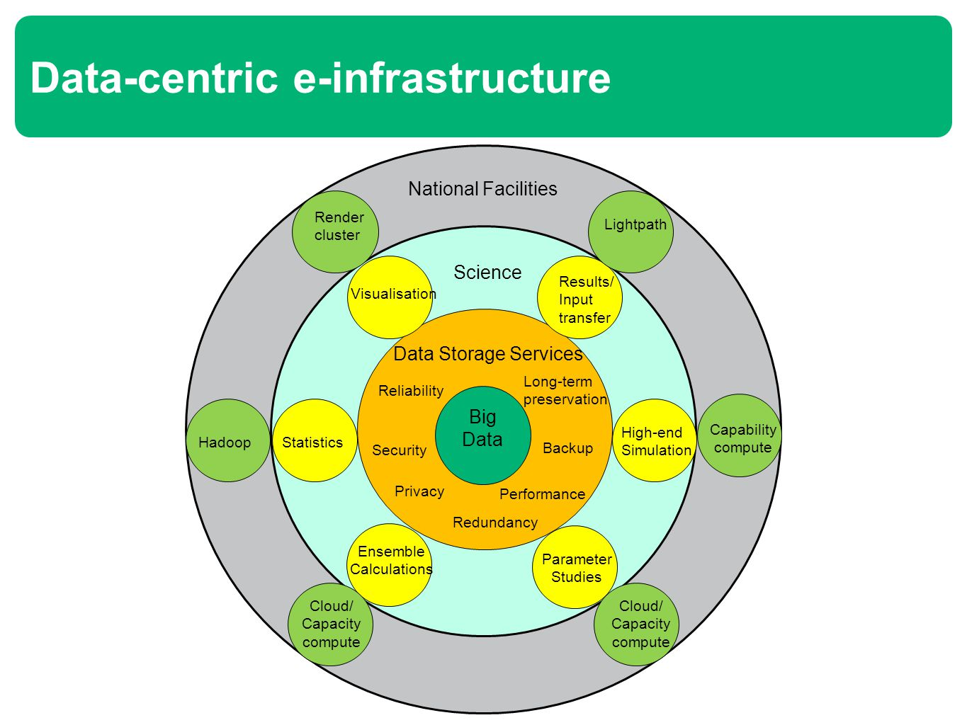 Data-centric e-infrastructure