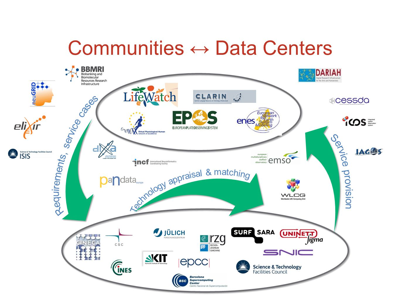 Communities ↔ Data Centers