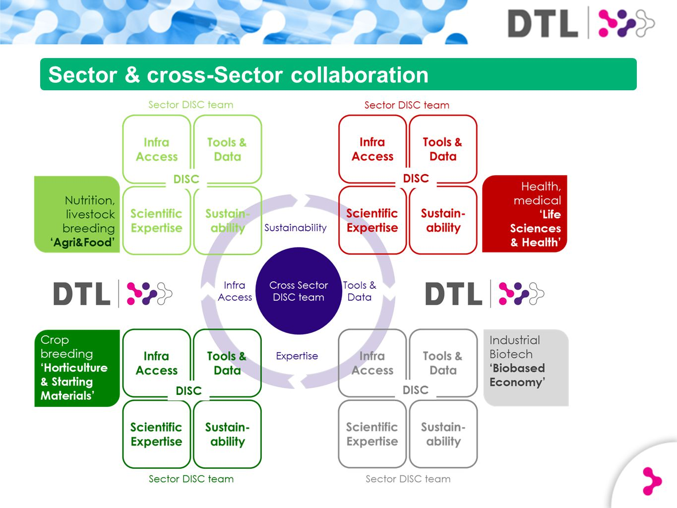 Sector & cross-Sector collaboration