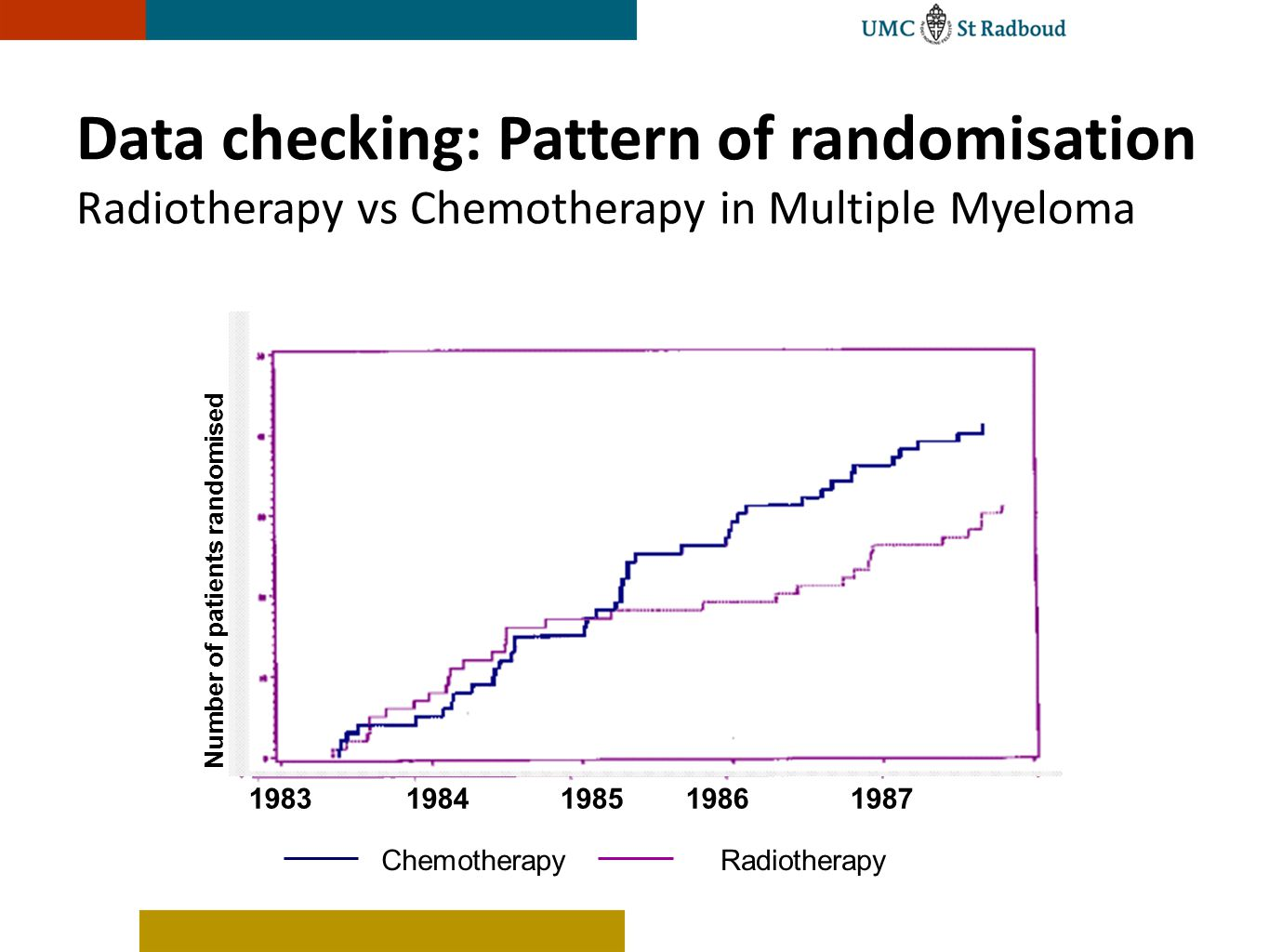 Data checking: Pattern of randomisation Radiotherapy vs Chemotherapy in Multiple Myeloma
