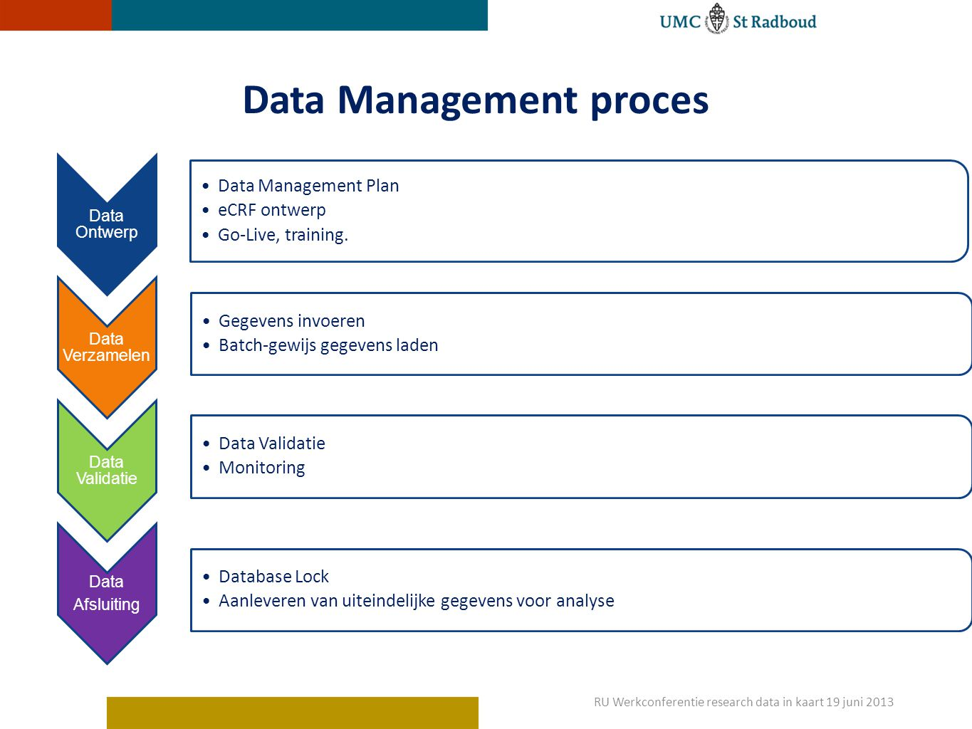 Data Management proces