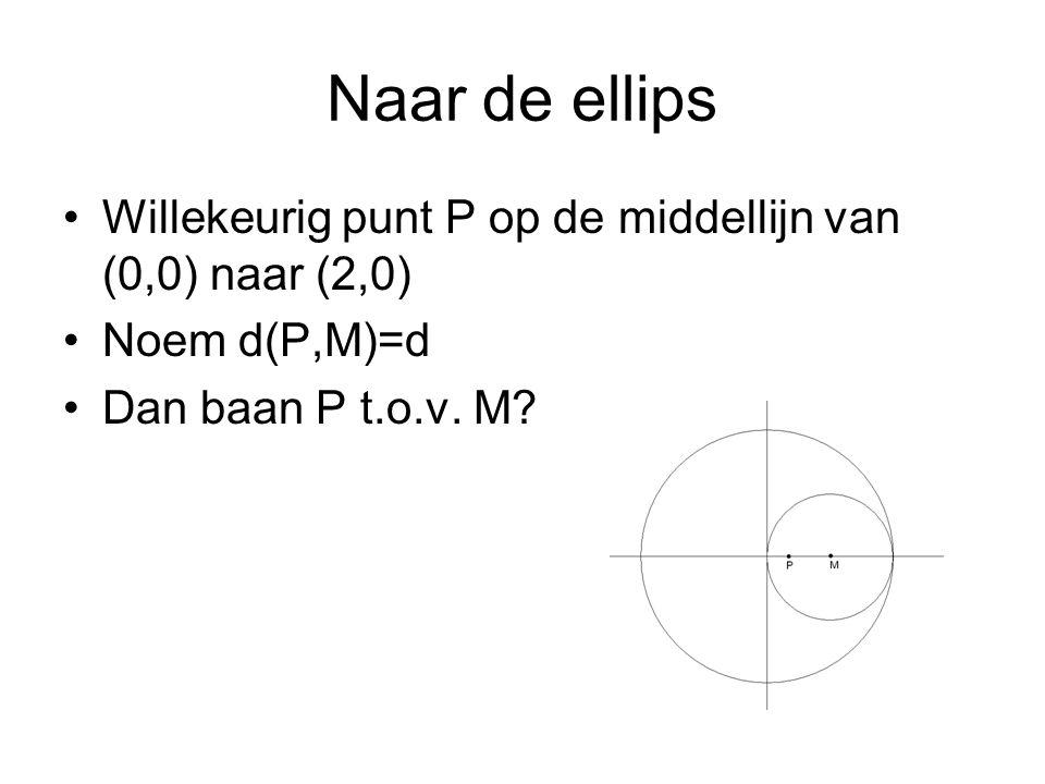 Naar de ellips Willekeurig punt P op de middellijn van (0,0) naar (2,0) Noem d(P,M)=d.