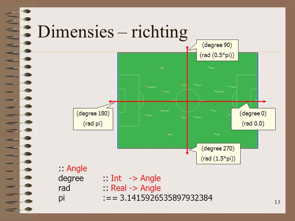 Dimensies – richting :: Angle degree :: Int -> Angle