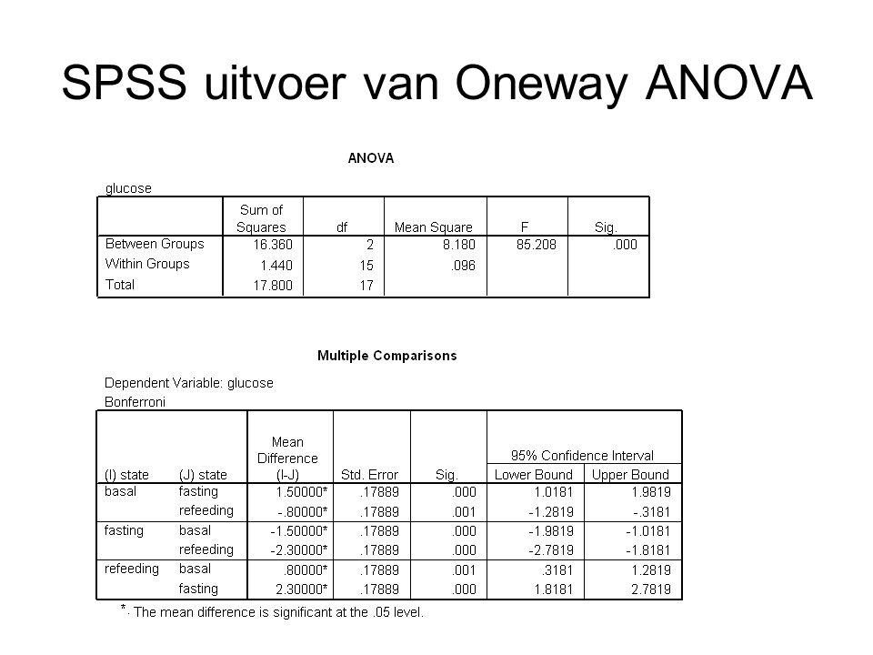 SPSS uitvoer van Oneway ANOVA
