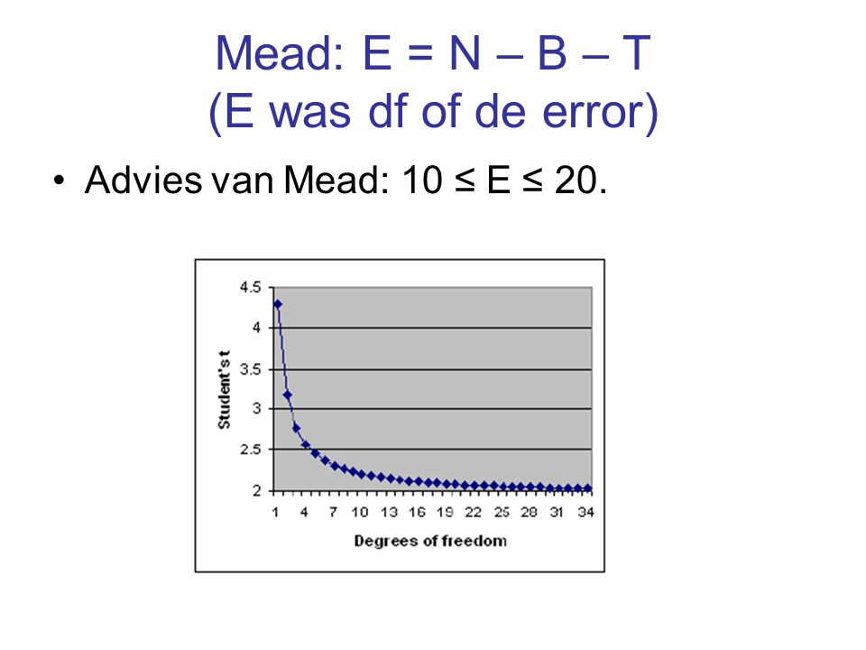 Mead: E = N – B – T (E was df of de error)
