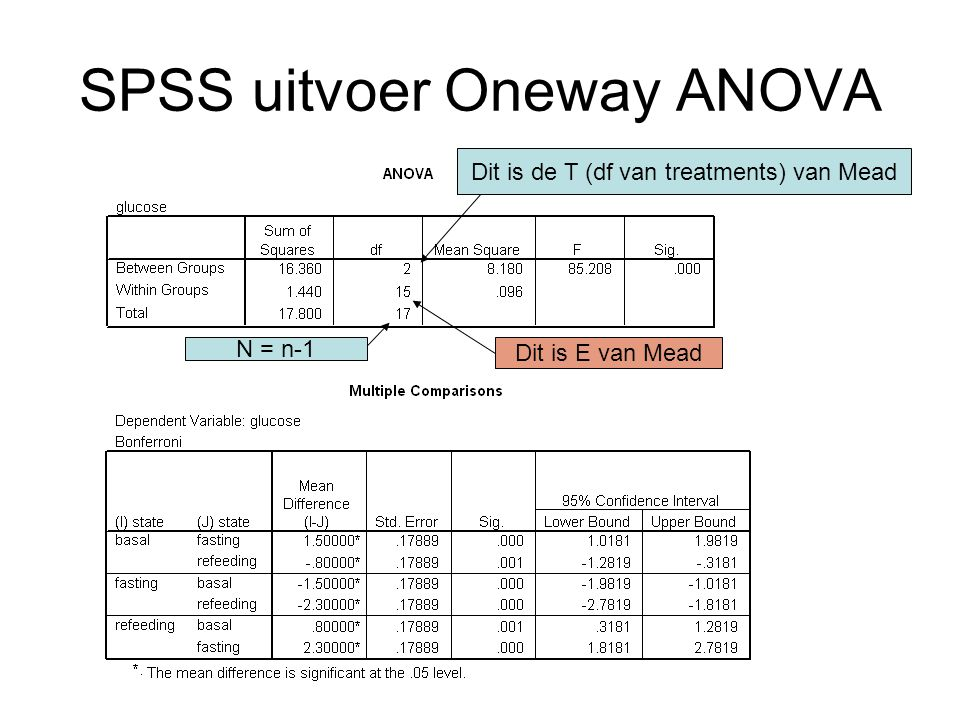 SPSS uitvoer Oneway ANOVA