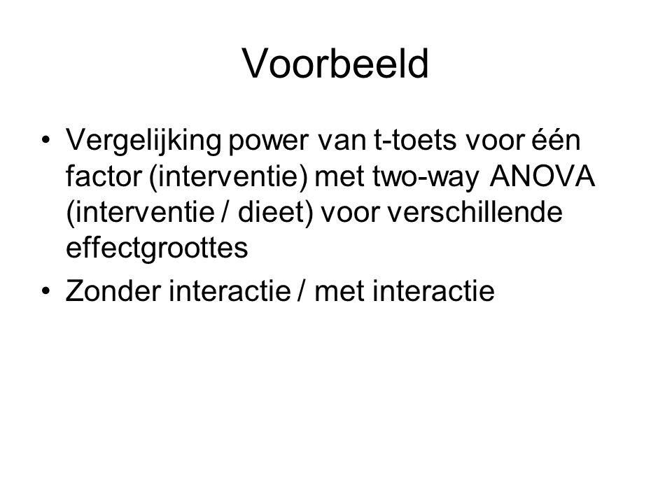 Voorbeeld Vergelijking power van t-toets voor één factor (interventie) met two-way ANOVA (interventie / dieet) voor verschillende effectgroottes.