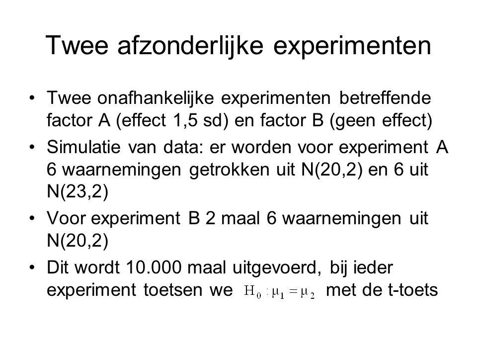 Twee afzonderlijke experimenten