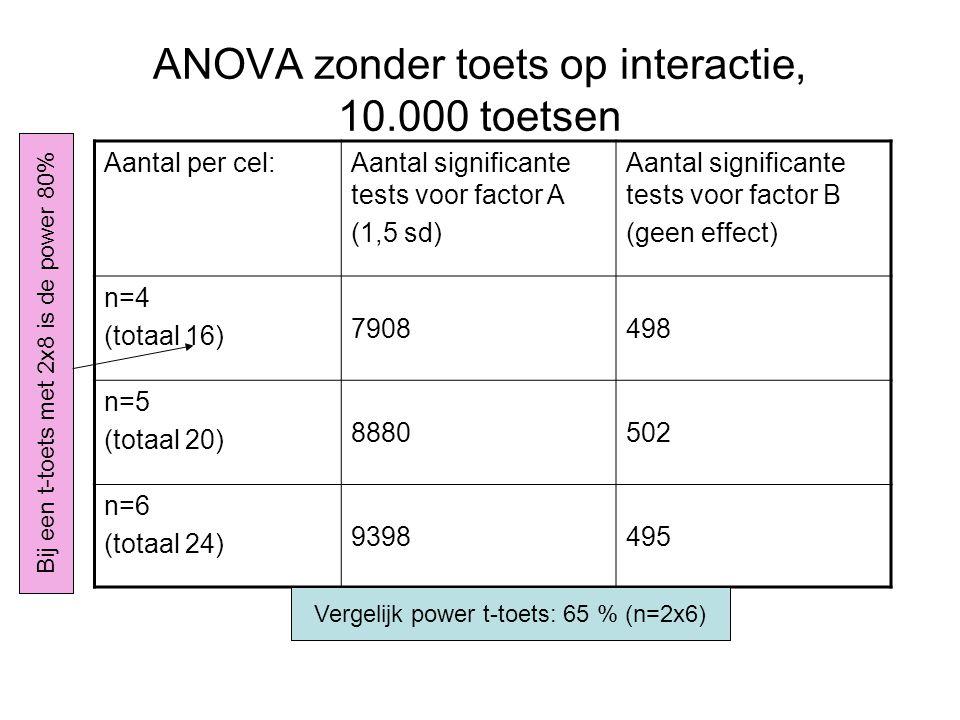 ANOVA zonder toets op interactie, 10.000 toetsen