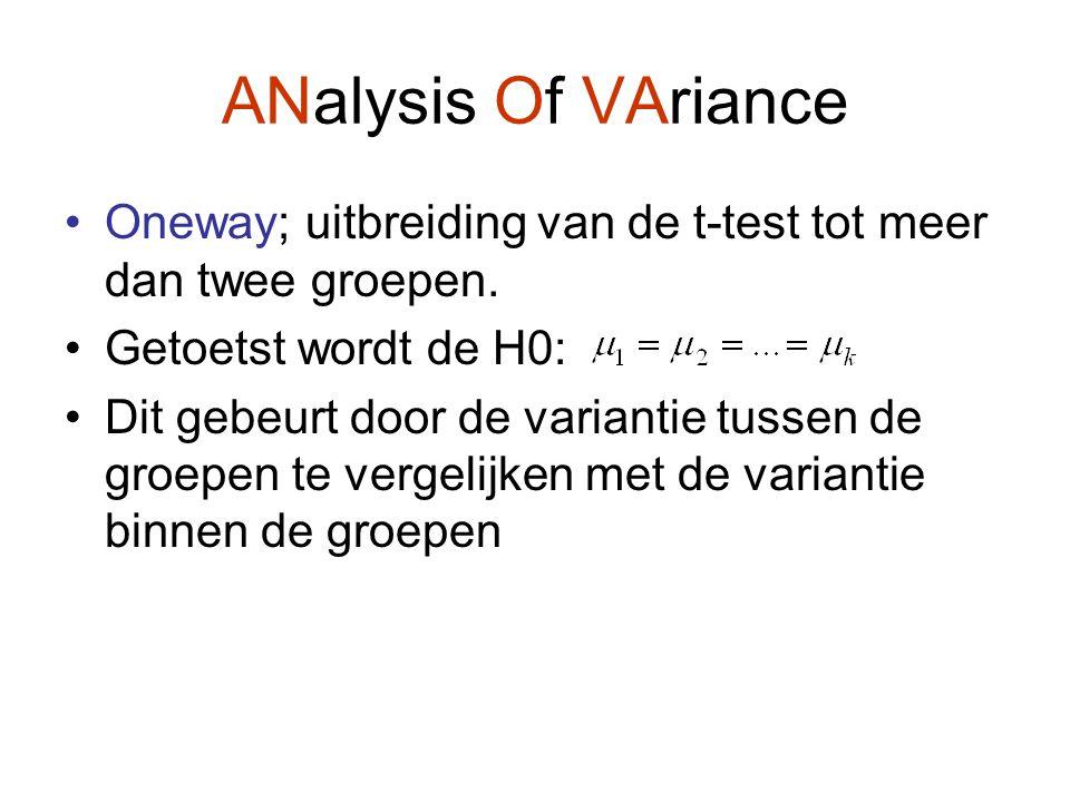 ANalysis Of VAriance Oneway; uitbreiding van de t-test tot meer dan twee groepen. Getoetst wordt de H0: