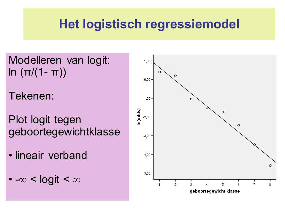 Het logistisch regressiemodel