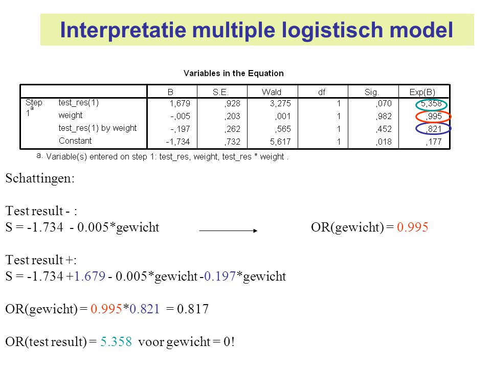 Interpretatie multiple logistisch model
