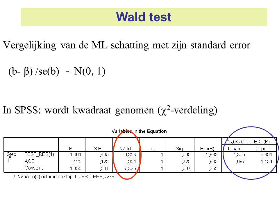 Wald test Vergelijking van de ML schatting met zijn standard error