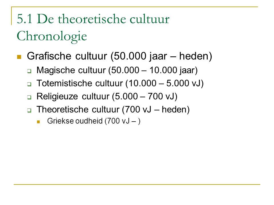 5.1 De theoretische cultuur Chronologie