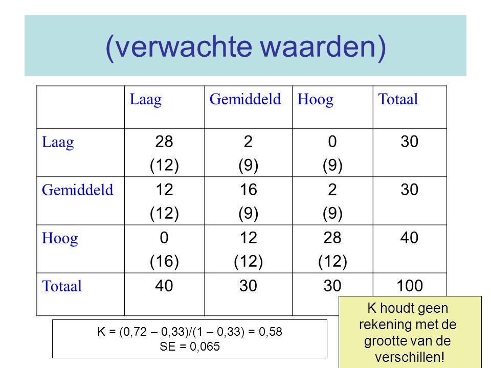 (verwachte waarden) Laag Gemiddeld Hoog Totaal 28 (12) 2 (9) 30 12 16