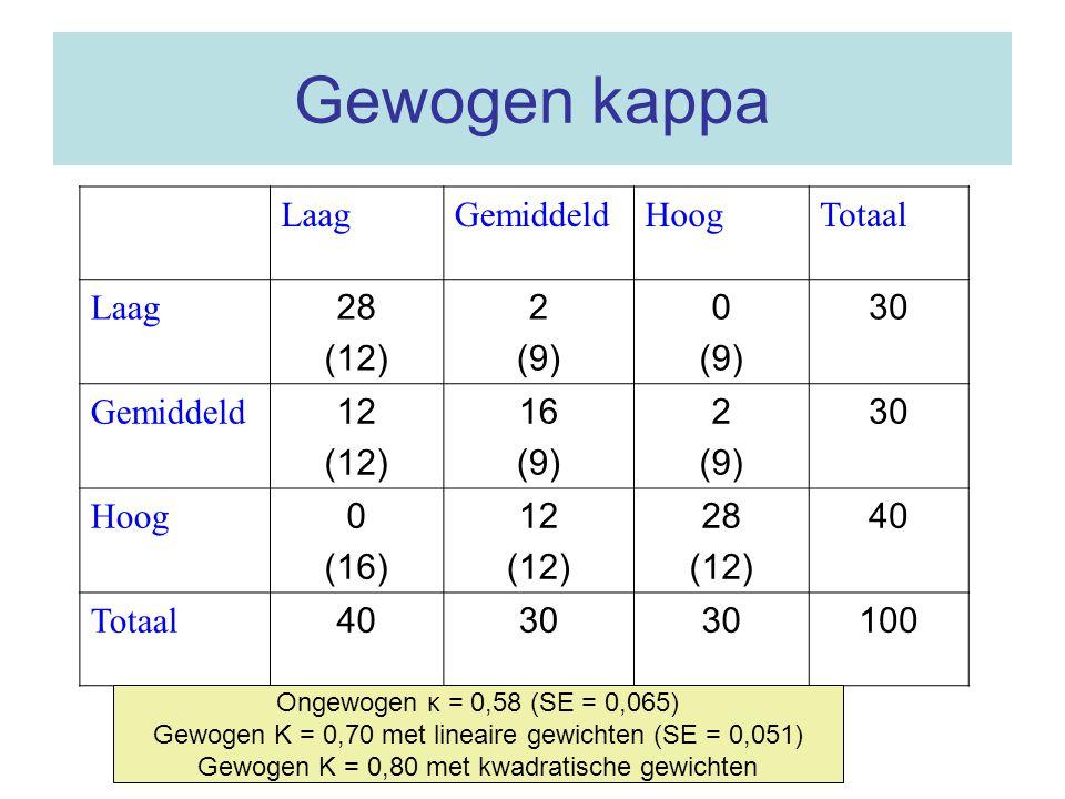 Gewogen kappa Laag Gemiddeld Hoog Totaal 28 (12) 2 (9) 30 12 16 (16)