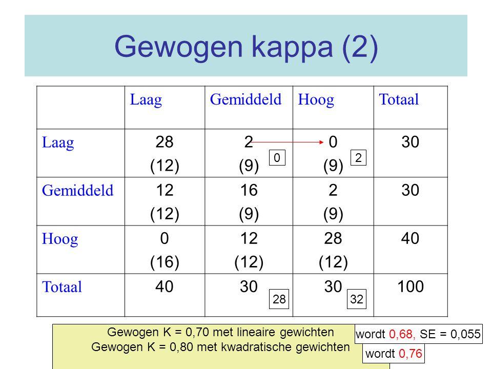 Gewogen kappa (2) Laag Gemiddeld Hoog Totaal 28 (12) 2 (9) 30 12 16