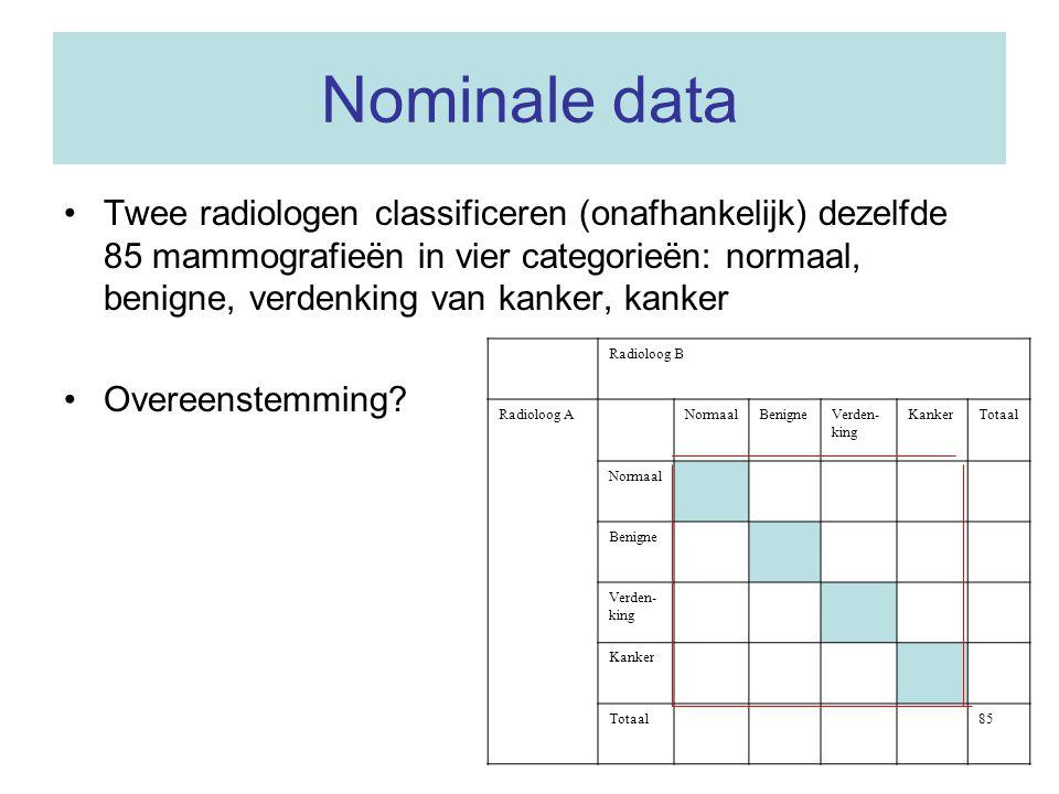 Nominale data