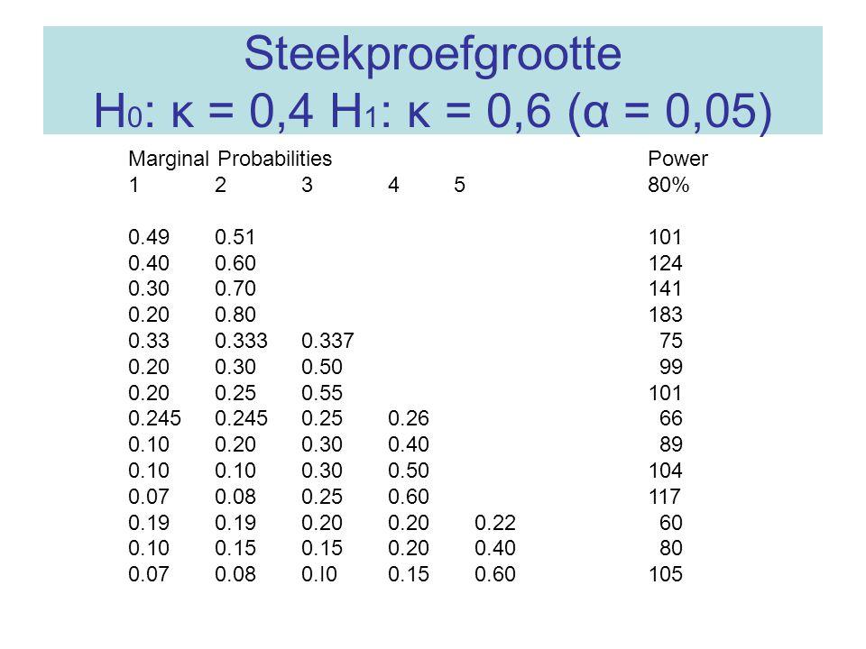 Steekproefgrootte H0: κ = 0,4 H1: κ = 0,6 (α = 0,05)