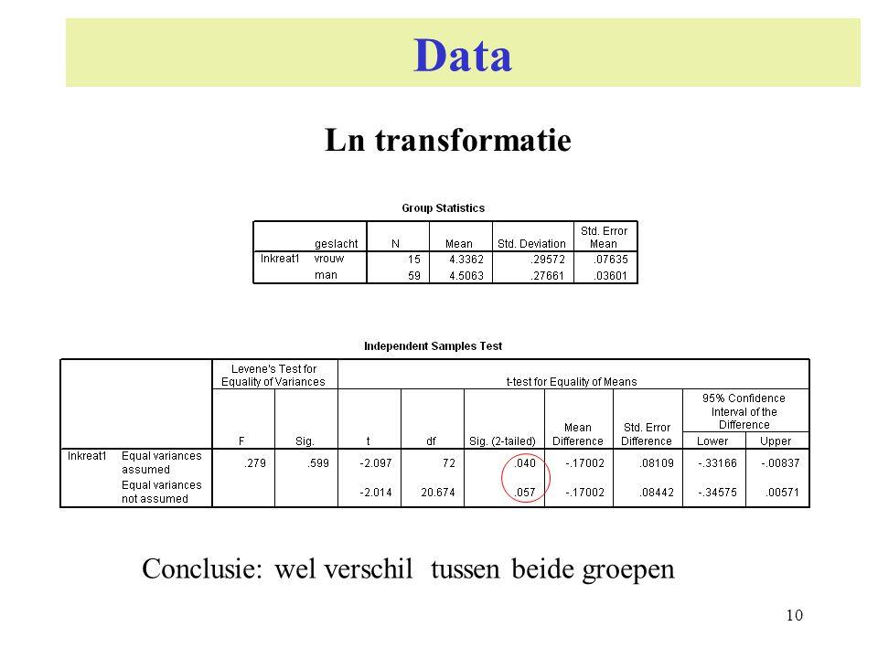 Data Ln transformatie Conclusie: wel verschil tussen beide groepen 10
