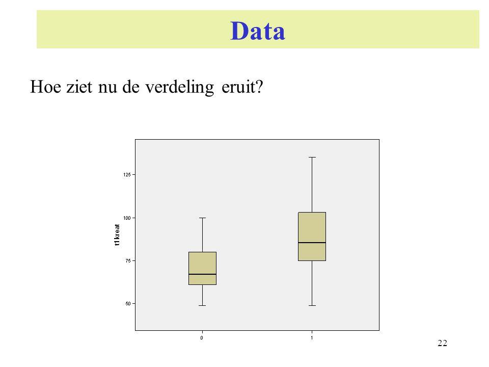 Data Hoe ziet nu de verdeling eruit 22