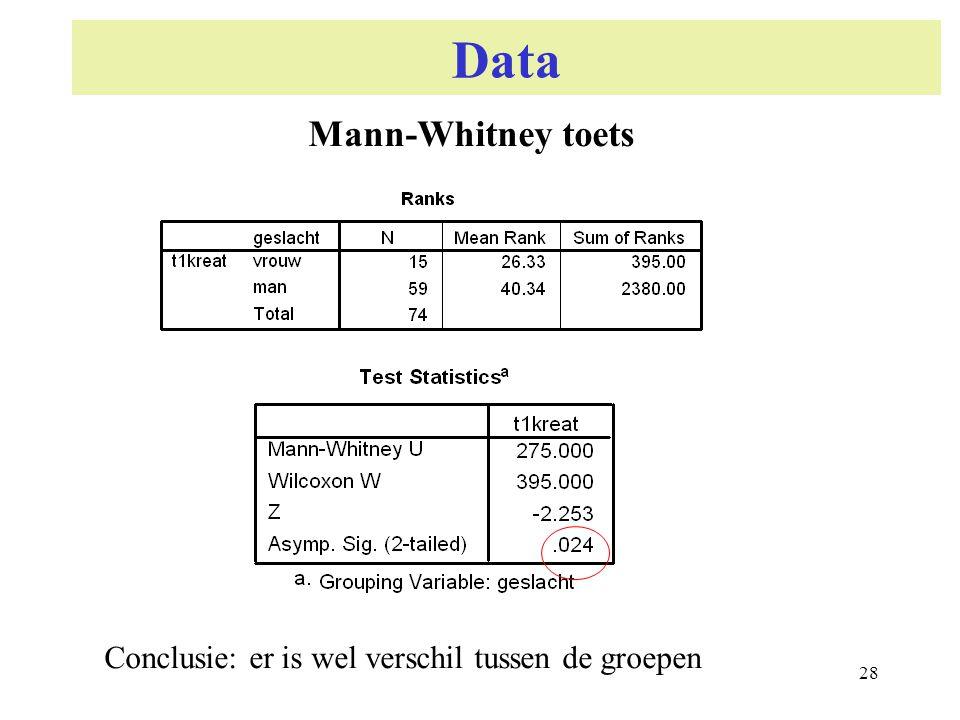 Data Mann-Whitney toets