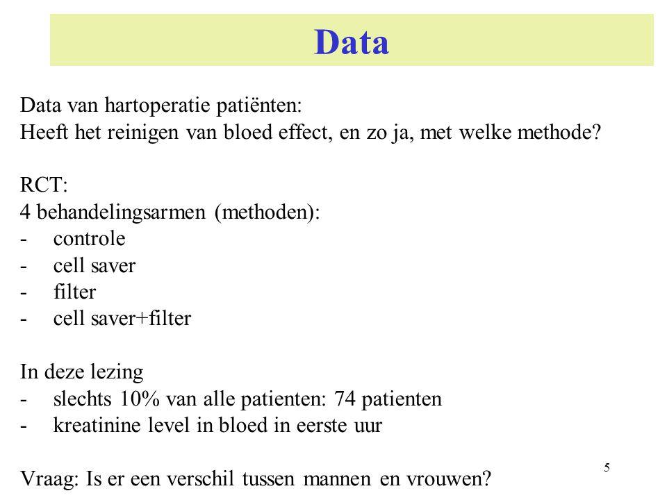 Data Data van hartoperatie patiënten: