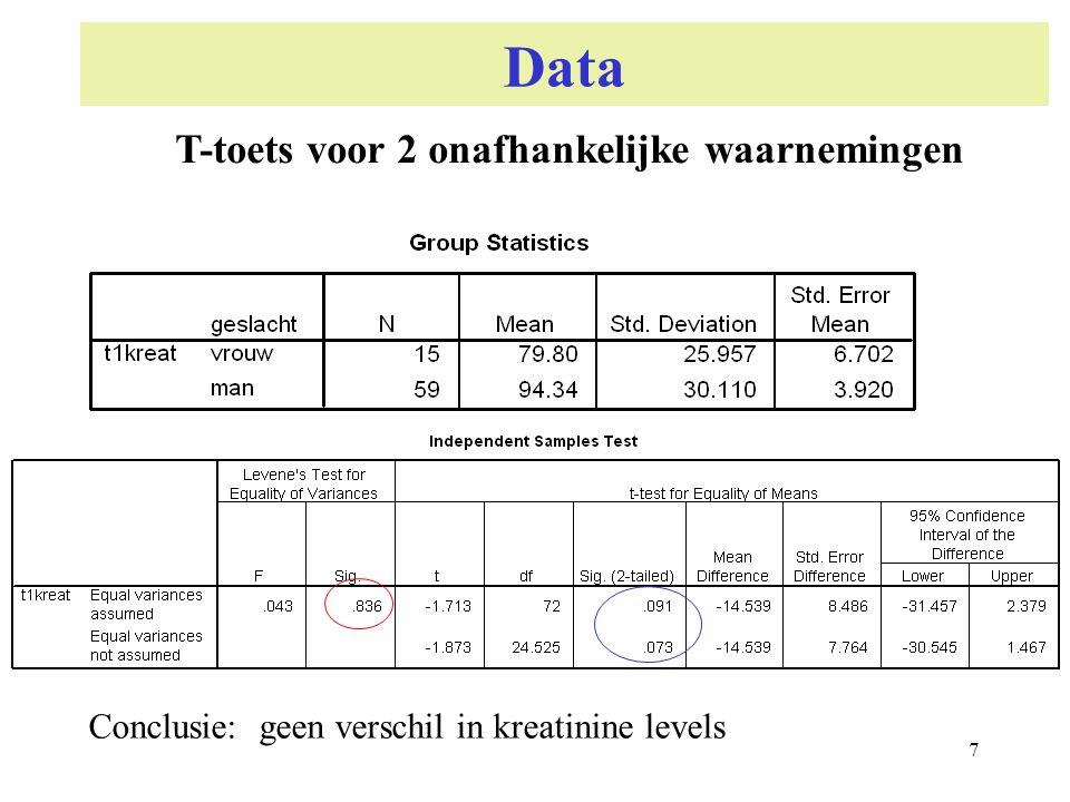 Data T-toets voor 2 onafhankelijke waarnemingen