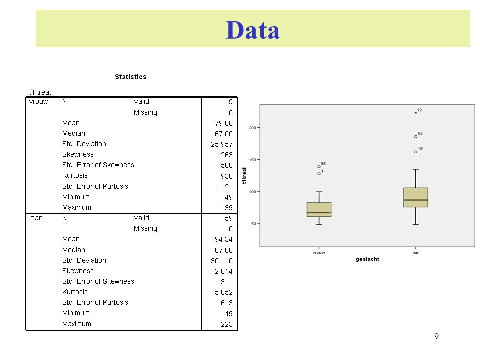 Data 9