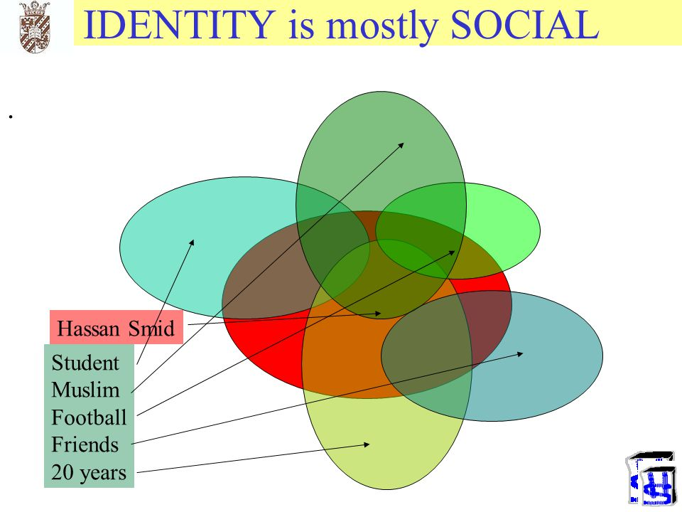 IDENTITY is mostly SOCIAL
