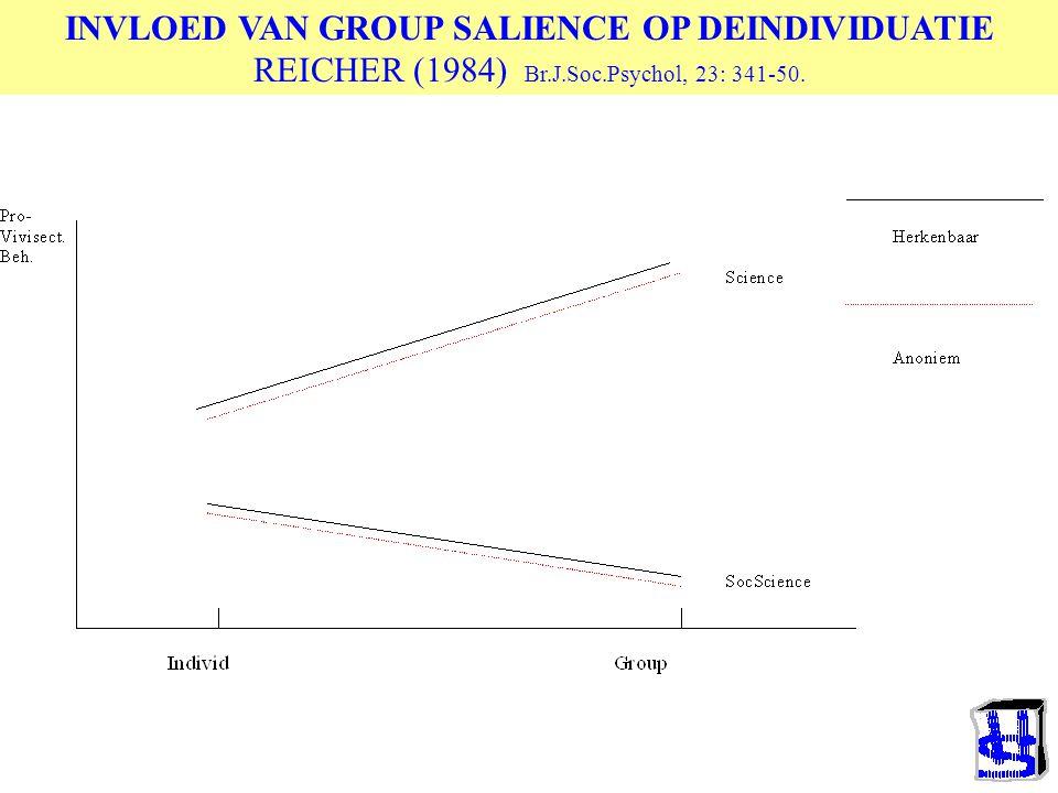 INVLOED VAN GROUP SALIENCE OP DEINDIVIDUATIE REICHER (1984) Br. J. Soc