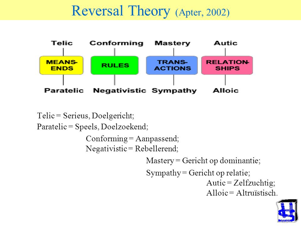 Reversal Theory (Apter, 2002)