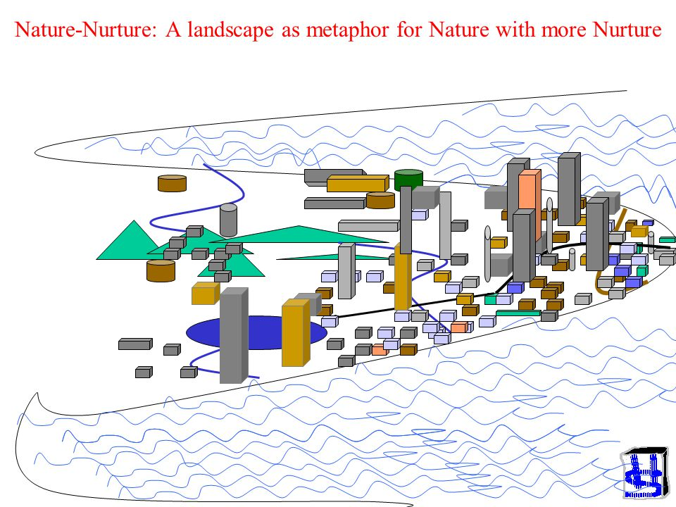 Nature-Nurture: A landscape as metaphor for Nature with more Nurture